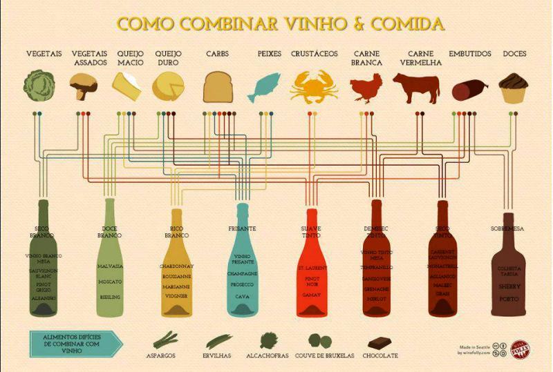 vinhosecomida